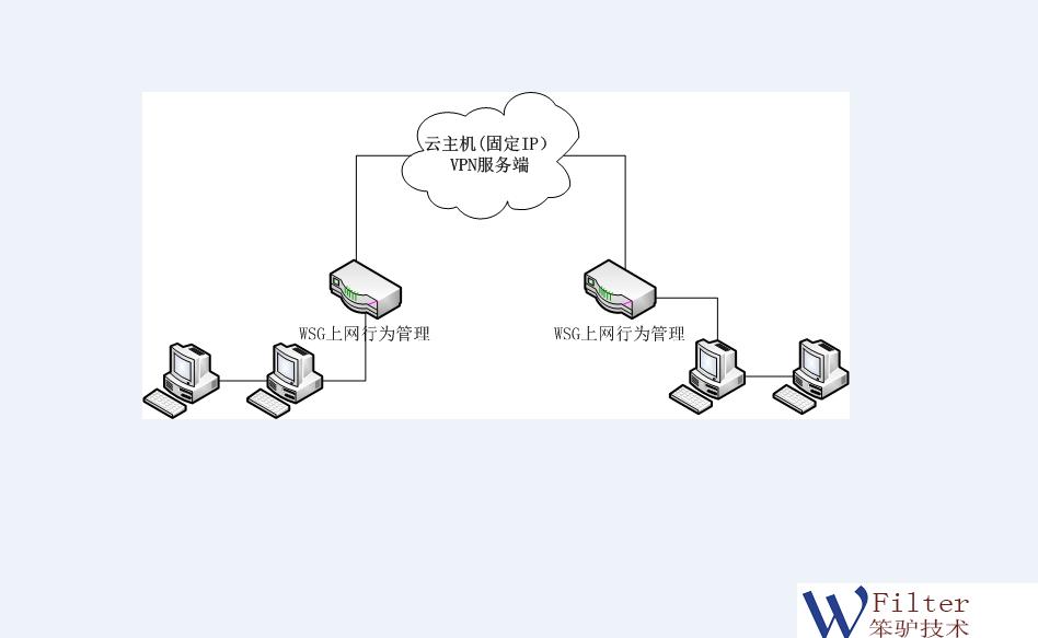 云VPN.png