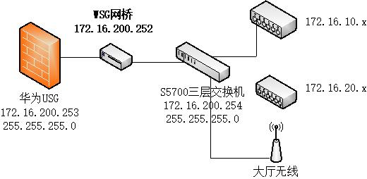 WSG_bridge_3layer.png