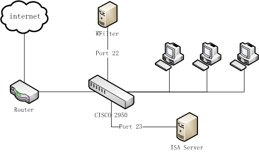 wfilter deployment with cisco 2950 switch