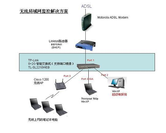 无线路由器监控用例